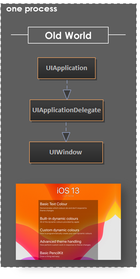a diagram that shows the relatively simple UIApplication/Delegate/Window instance heirachy in a traditional single window app - one to one to one - three objects involved in the display of one window